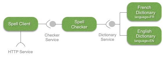 SpellChecker Application